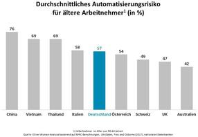 Hohes Automatisierungsrisiko für ältere Arbeitnehmer in Deutschland