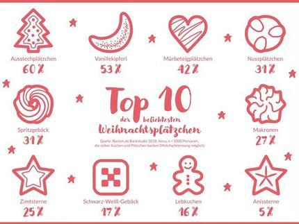 Top 10 Weihnachtsplätzchen.Top 10 Der Beliebtesten Weihnachtsplätzchen Die Backen De