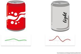 Exemplary comparison of the blood sugar reaction to a light drink and a drink containing sugar. Here: The light drink leads to a higher increase in blood sugar.
