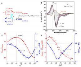 A novel method to monitor molecular aggregation