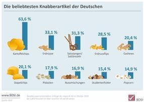 Die beliebtesten Knabberartikel der Deutschen