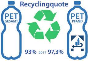 Recycling von PET-Flaschen in Deutschland bewegt sich bereits auf einem hohem Niveau