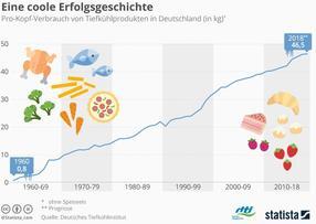 Eine coole Erfolgsgeschichte - Pro-Kopf-Verbrauch von Tiefkühlprodukten in D