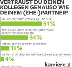 karriere.at Umfrage: Nur wenige Österreicher haben Work Wives und Husbands