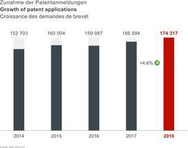 Deutschland mit großen Zuwächsen bei Patentanmeldungen