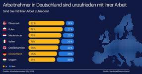 Immer mehr Deutsche sind mit ihrer Arbeit nicht mehr zufrieden / Randstad Arbeitsbarometer untersucht Jobzufriedenheit in Deutschland