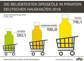 Rapsöl ist in einem rückläufigen Gesamtmarkt erneut das beliebteste Speiseöl in Deutschland.