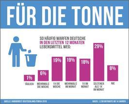 forsa stellt im Auftrag von RaboDirect fest: Neun von zehn Deutschen verschwenden Lebensmittel.