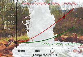 Neues Messinstrument: Kohlenstoffdioxid als Geothermometer