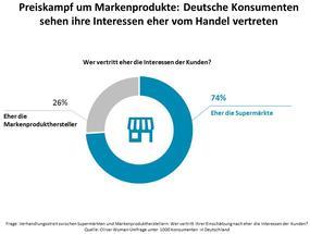 Preiskampf um Markenprodukte: Deutsche Konsumenten sehen ihre Interessen eher vom Handel vertreten