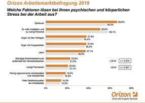 Orizon Arbeitsmarktbefragung legt größte Stressfaktoren im Job offen