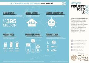 UK iced beverage segment keeps its cool with sustained sales growth