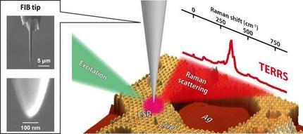 Resonance' raman spectroscopy with 1-nm resolution