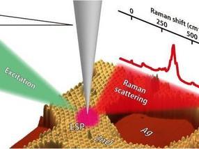 Espectroscopia'Resonancia' raman con resolución de 1-nm