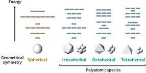 Descubrimiento de tablas periódicas para moléculas