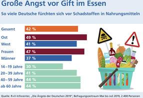 Deutsche fürchten Schadstoffe in Nahrungsmitteln