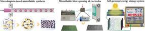 Tela Eléctrica: Supercapacitores flexibles y portátiles basados en nanocompuestos de nanocarbono porosos
