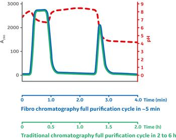 Overcome chromatography challenges