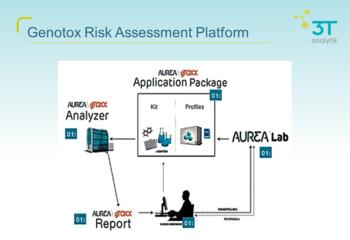 Genotox Risk Assessment Platform