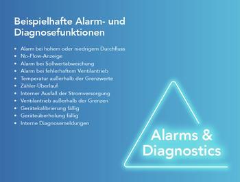 Brooks-Instrument_E-Book_Prozesse-und-Protokolle_Durchflussmesser_MFCs_Profinet_Alarmfunktionen-Diagnosefunktionen
