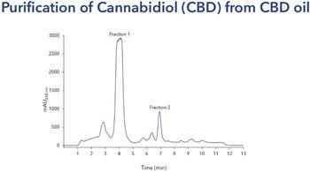 Chromatogramm einer CBD Aufreinigung