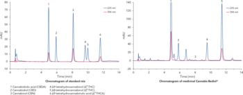 Chromatograms of the quantification of six cannabinoids according to DAB / Ph. Eur.