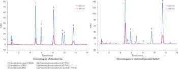 Chromatogramm der Quantifizierung von sechs Cannabinoiden nach deutscher Pharmakopöe (DAB)