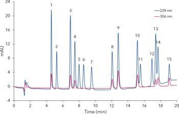 Chromatograms of the detailed analysis of the 16 main cannabinoids