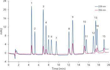 Chromatogramm einer detaillierten Analyse von 16 Cannabinoiden
