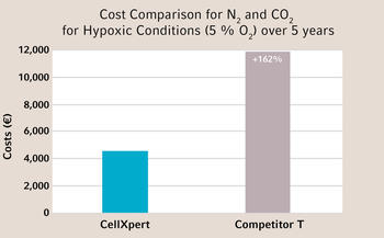 Does a segmented inner incubator door save CO2? - CellXpert® from Eppendorf