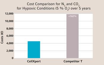 CO2 Inkubator mit geringem CO2 Verbrauch - CellXpert® von Eppendorf