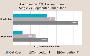 The 4-segmented inner door of the CellXpert CO2 Incubator further reduces the low gas consumption to