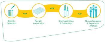 Die Referenzmaterialien sind ein Teil unseres umfassenden Angebots an Verbrauchsmaterialien für alle Schritte des analytischen Workflows