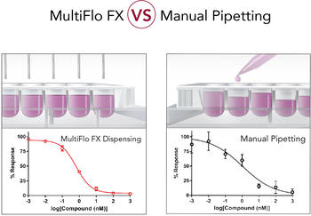 Manual pipetting is time-consuming, inconsistent and error-prone. The MultiFlo FX provides the precision and accuracy you need to improve your science.