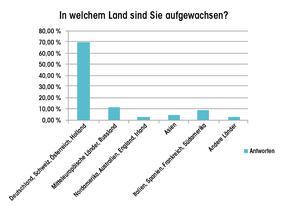 Fuchs_qm_Q120_Abb_1_DE