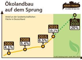 Nachfrage nach regionalen Erzeugnissen und Bio-Produkten im Aufwind / Entwicklung des deutschen Ökolandbaus.