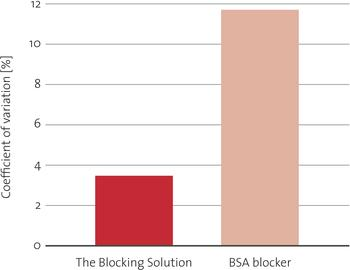 CV-Blocking-Solution