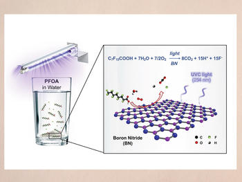 An illustration of the boron nitride photocatalysis that destroys the pollutant PFOA in water.