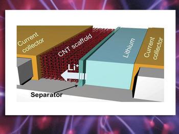 Eine schematische Darstellung der Lithiumbatterie mit der neuen Kohlenstoff-Nanoröhren-Architektur für die Anode