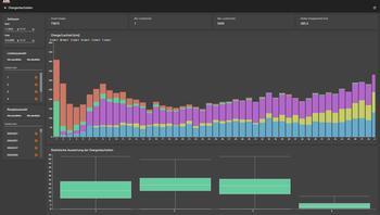 Transparenz schaffen – Visualisierung der Chargenlaufzeiten
