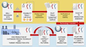 Komplette Supply Chain für das Partikel-Engineering