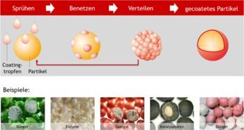 Wirbelschicht- und Strahlschichttechnologie