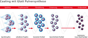 Glatt Pulversynthese