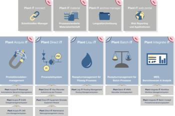 Plant Batch iT - Process Control System