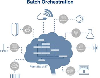 Plant Batch iT - Prozessleitsystem