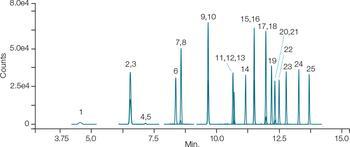 LC-MS/MS chromatograms of PFAS at 4 μg/L standard solution