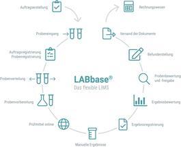 Flexibel und browserunabhängig: LABbase<sup>®</sup>