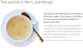 Verbraucher in Deutschland lieben Tee und Kräuter- und Früchtetee mehr denn je