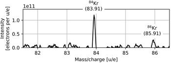 Direkte Messung von 84Kr in Luft