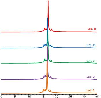 Verlässliche Reproduzierbarkeit von YMC - auch in der BioLC!